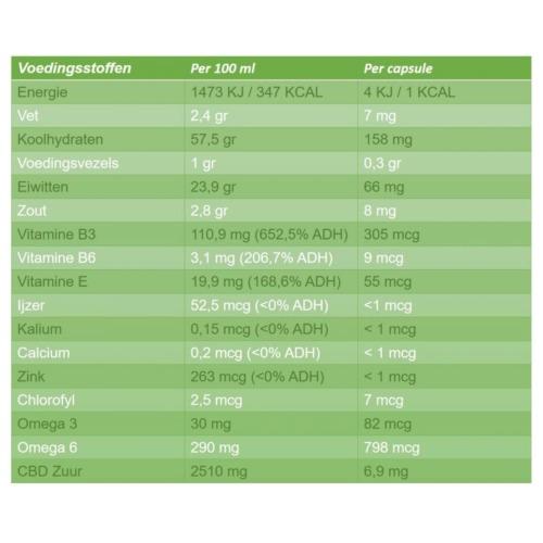 Voedingswaarde Sana Raw Hemp poeder capsules