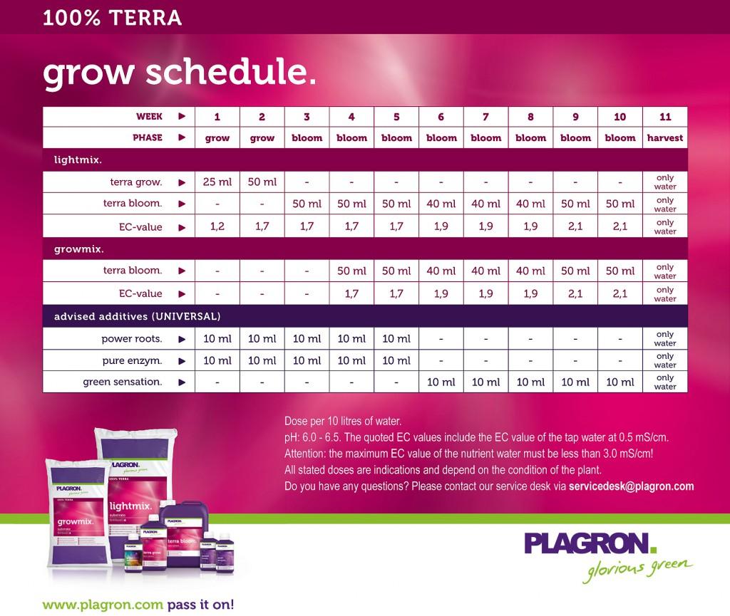 Kweekschema Plagron Terra 2012.