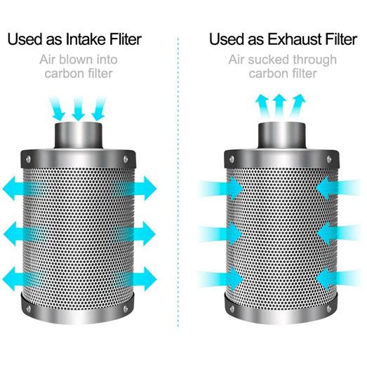 De werking van een koolstoffilter toegelicht.